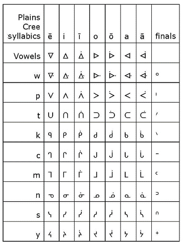 Plains Cree syllabic chart composed of rows presenting all consonant and vowel combinations
